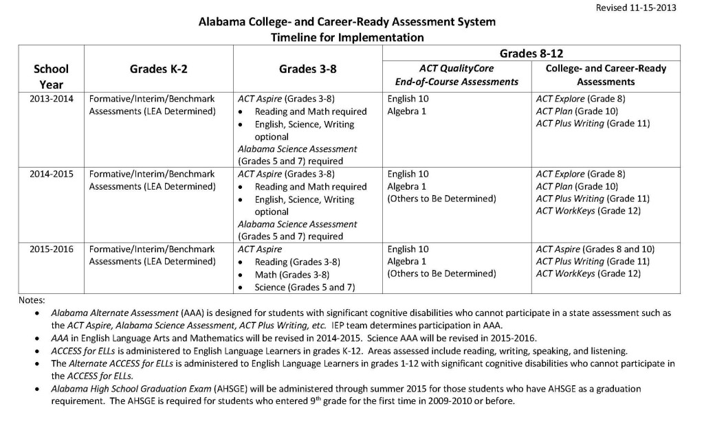 Assessment TimelineRevised Nov2014