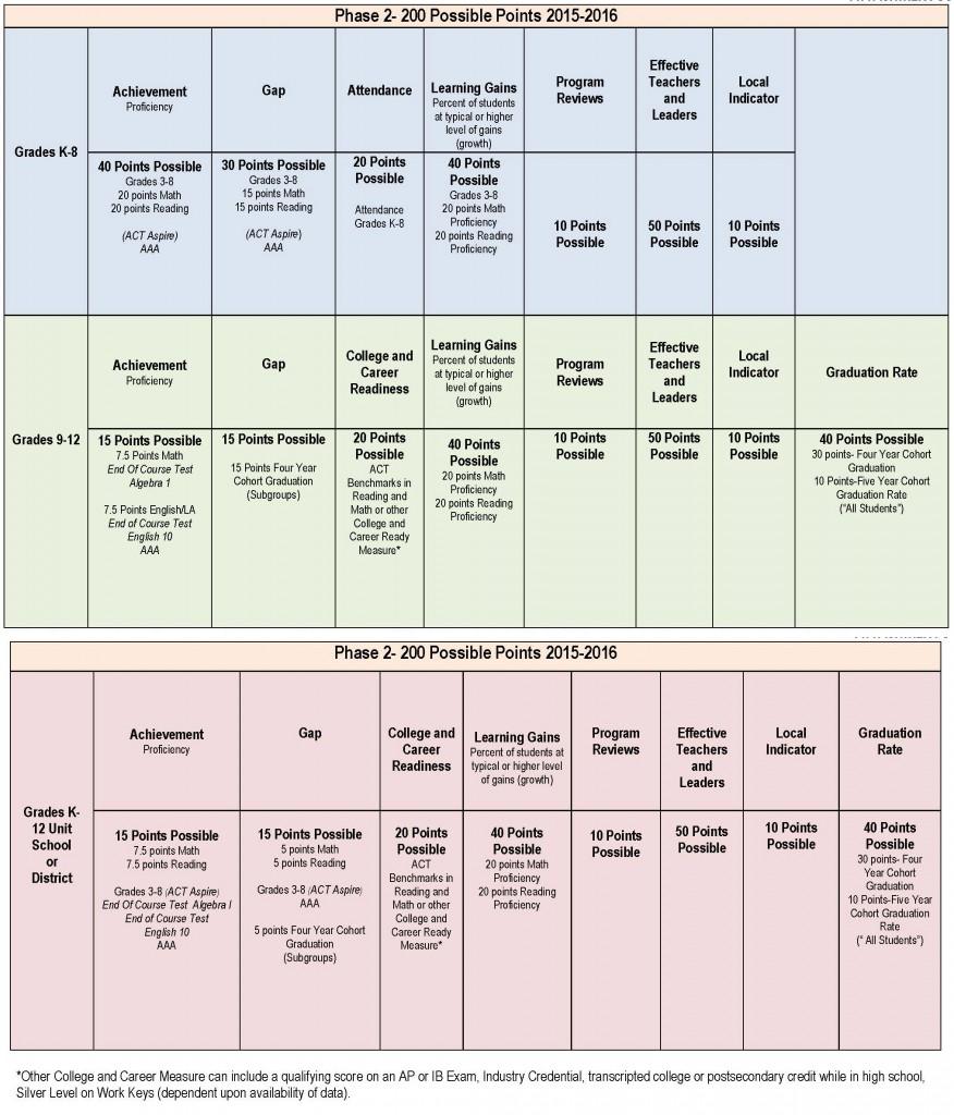 Phase 2 of Performance Index