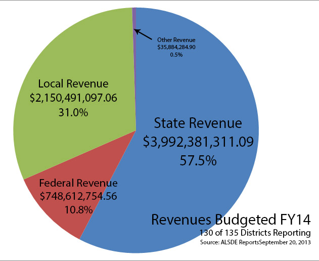 Revenues Budgeted FY14 Total Percent
