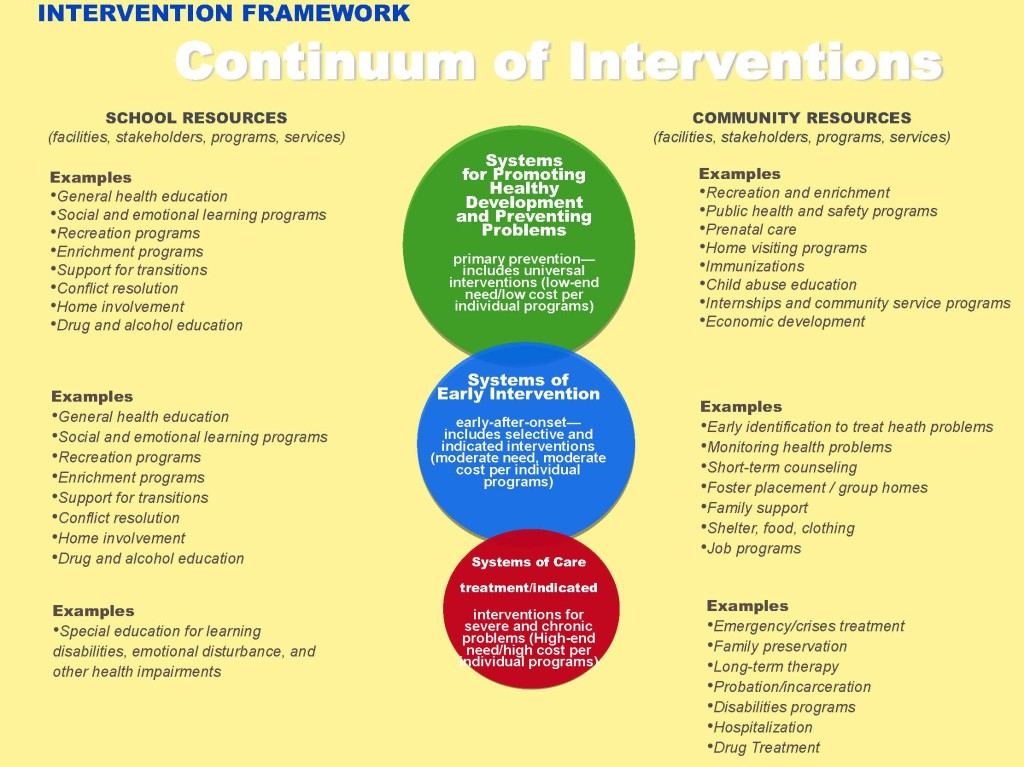 Continuum of Interventions