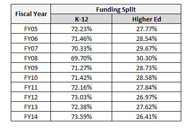 Funding Split Percentage