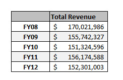 Hoover Revenue