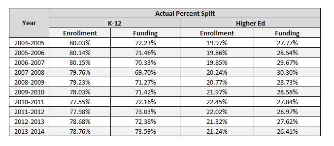 Percentage Splits