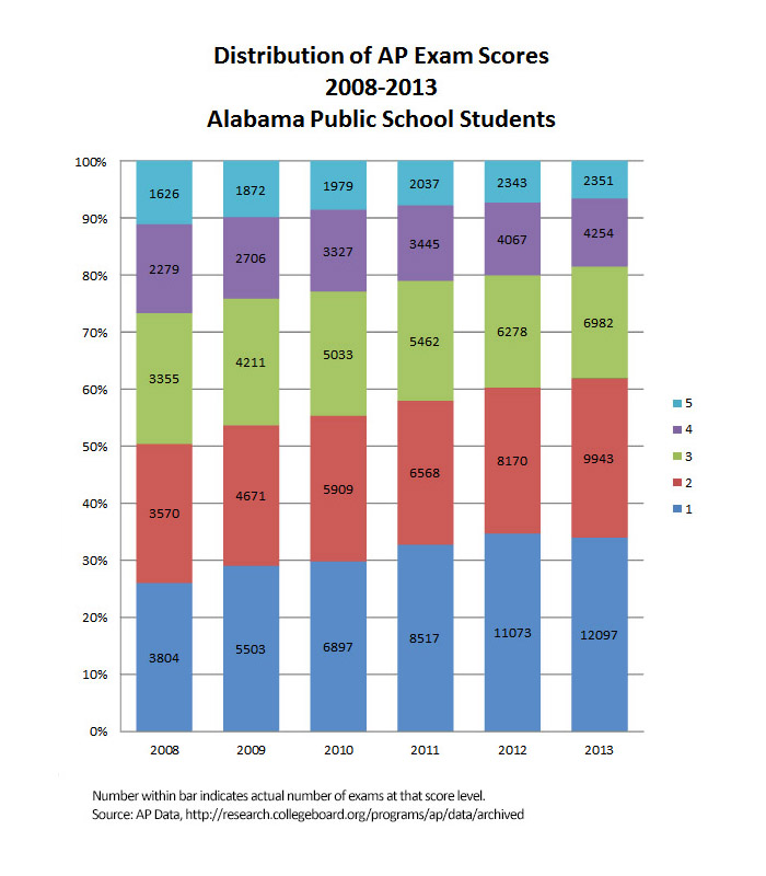 AP Exams 2008 2013