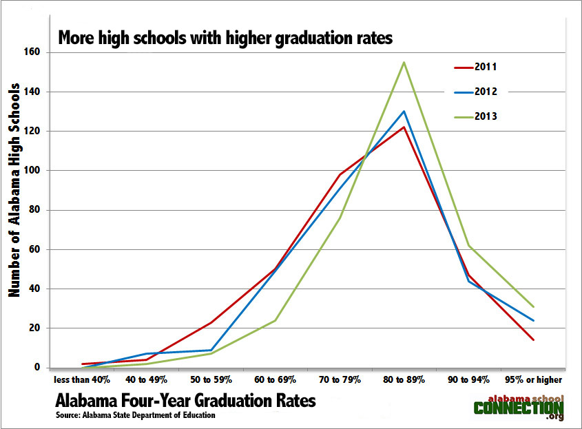 Grad Rate Comparisons by Category