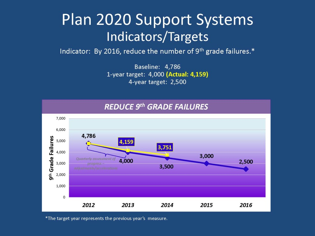 Plan 2020 9th Grade Failures