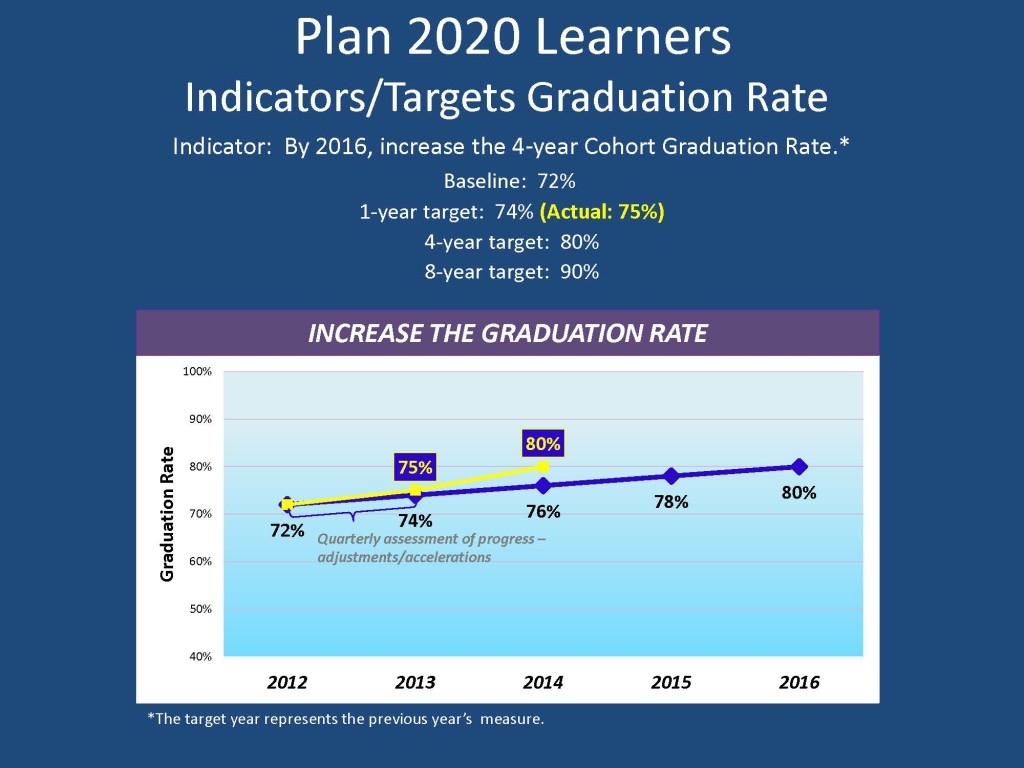 Plan 2020 Grad Rate Trajectory