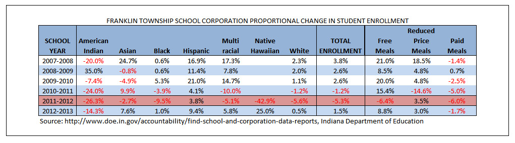 Franklin Proportional Change by Demographic Group