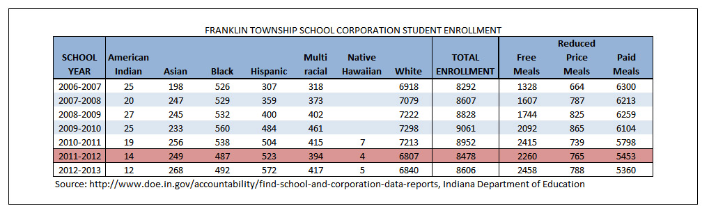 Franklin Township Demographics