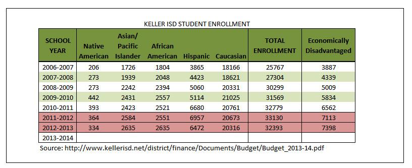 Keller ISD Demographics