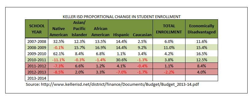Keller ISD Proportional Change by Demographic Group