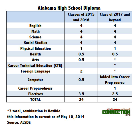 AHSD Requirements May 2014