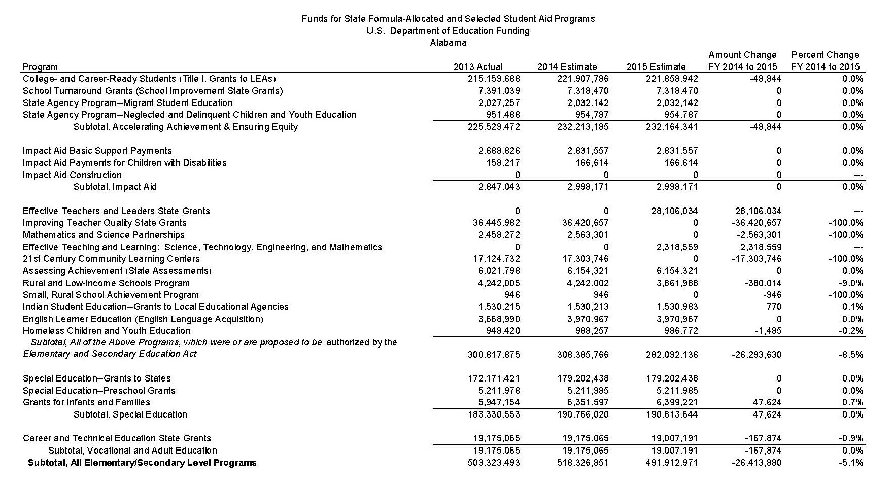 Federal Funding - Alabama FY13 to FY15