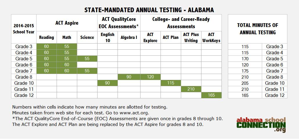 StateMandated Testing 2