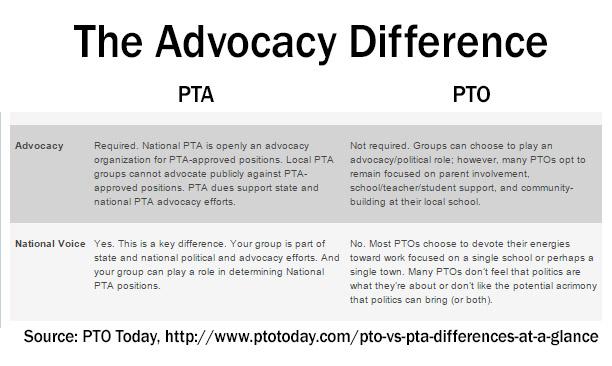PTA PTO Advocacy