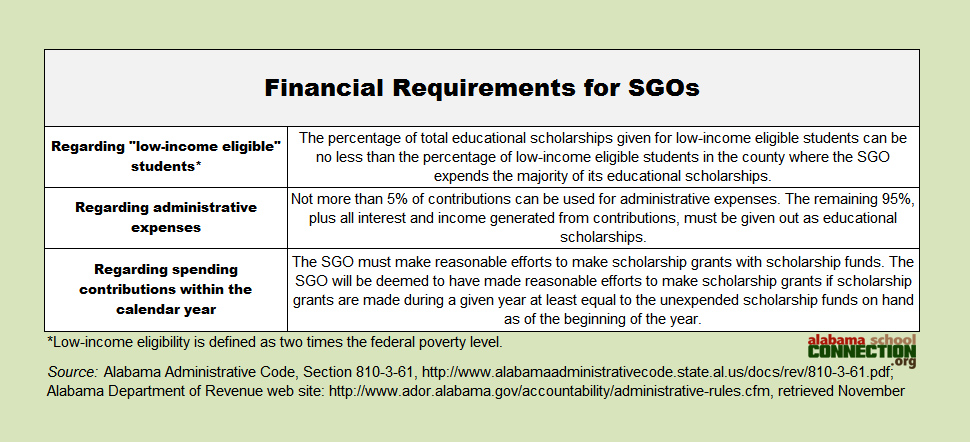 SGO financial requirements