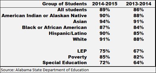 2015 Grad Rates