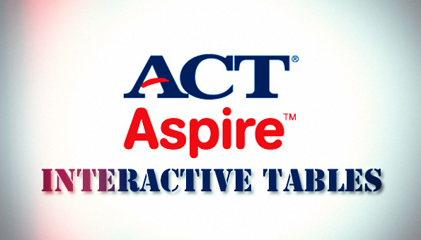 ACT Aspire Interactive Tables