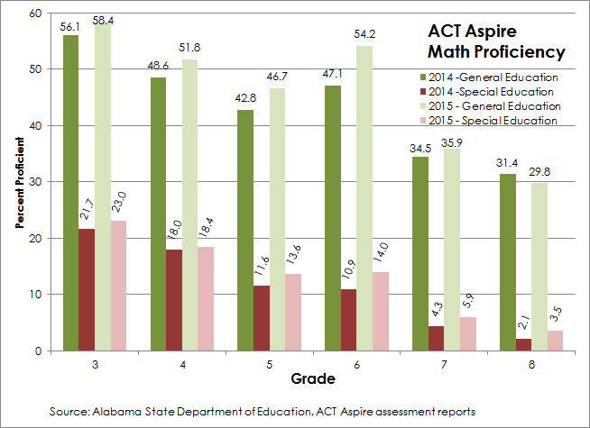ACT Aspire Math Proficiency