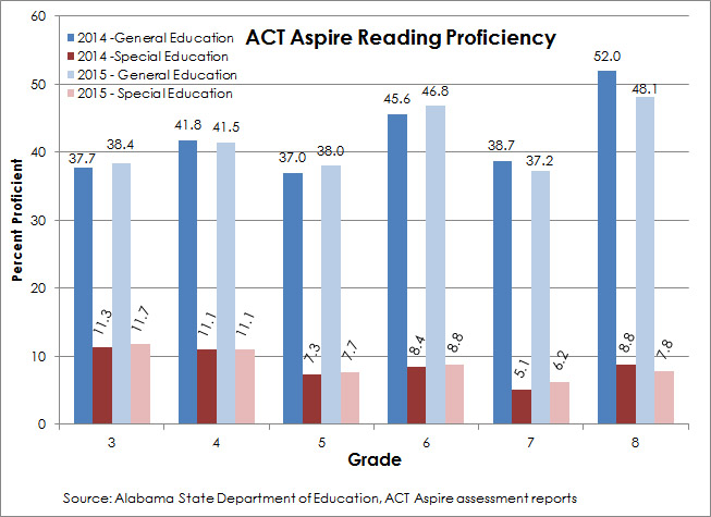 ACT Aspire Reading Proficiency