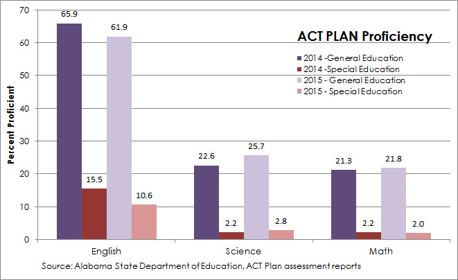 ACT Plan Proficiency