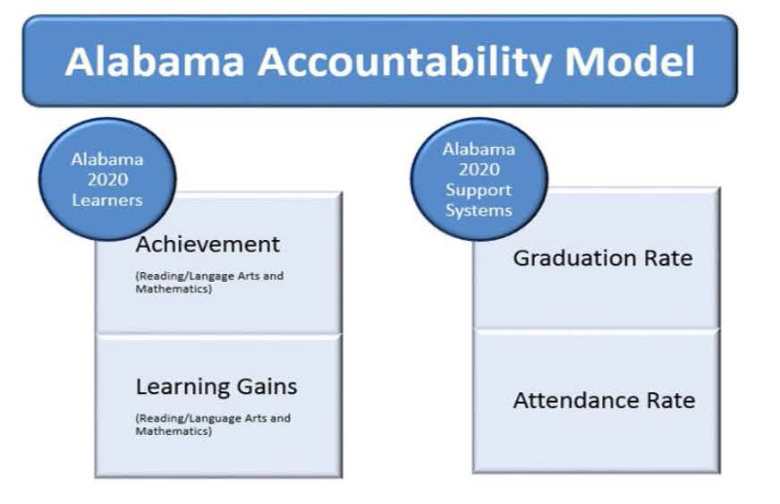Accountability Model