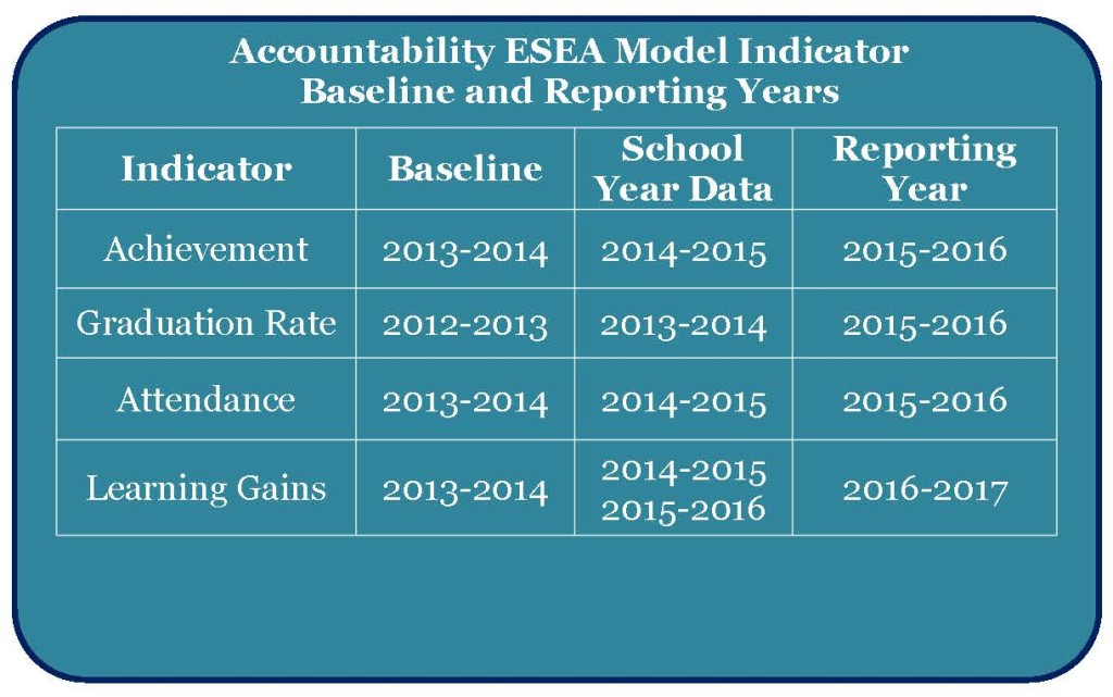 Accountability Reporting Timeline