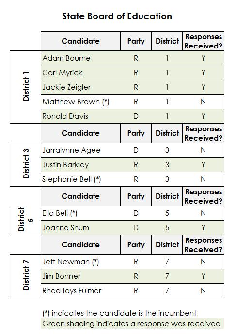 Chart of Responses