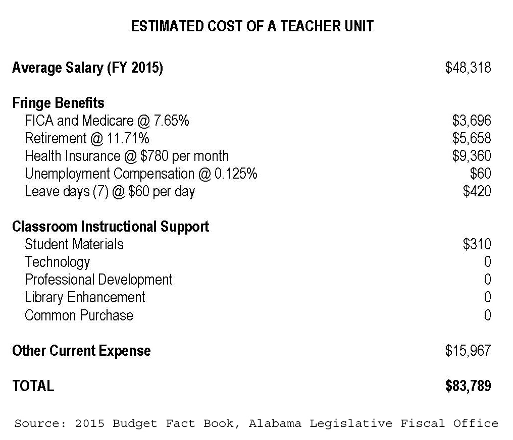 Estimated Cost of a Teacher Unit - Budget Fact Book 2015