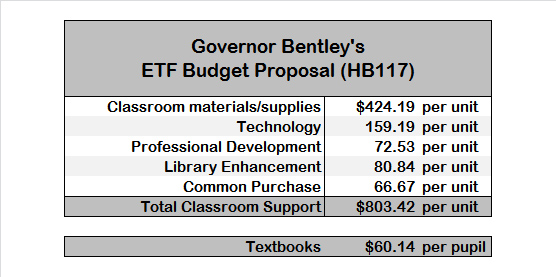 Governor's ETF Budget Proposal