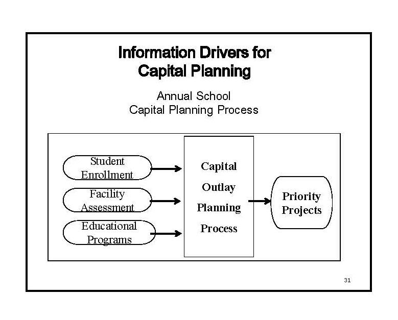 Information for Capital Planning