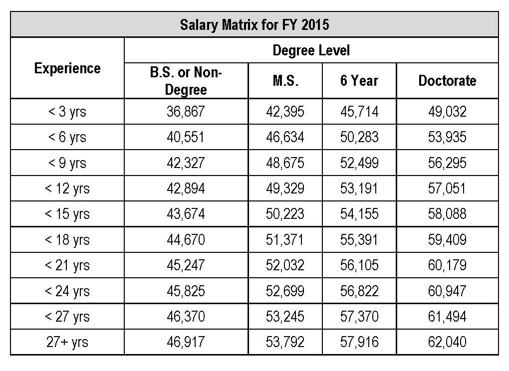 Minimum Salary Schedule FY15