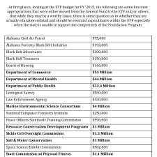 Non Education Items in FY 2015 ETF Budget
