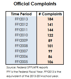 Official Complaints