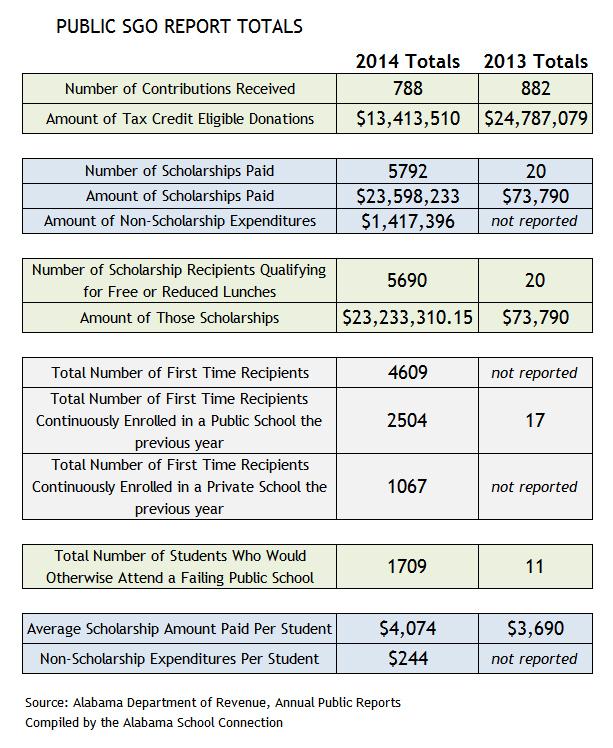 Public SGO Report Totals - CORRECT