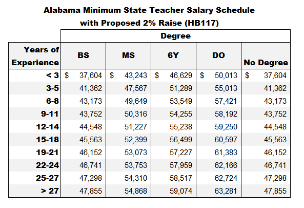 State Minimum Salary Schedule w 2percent raise