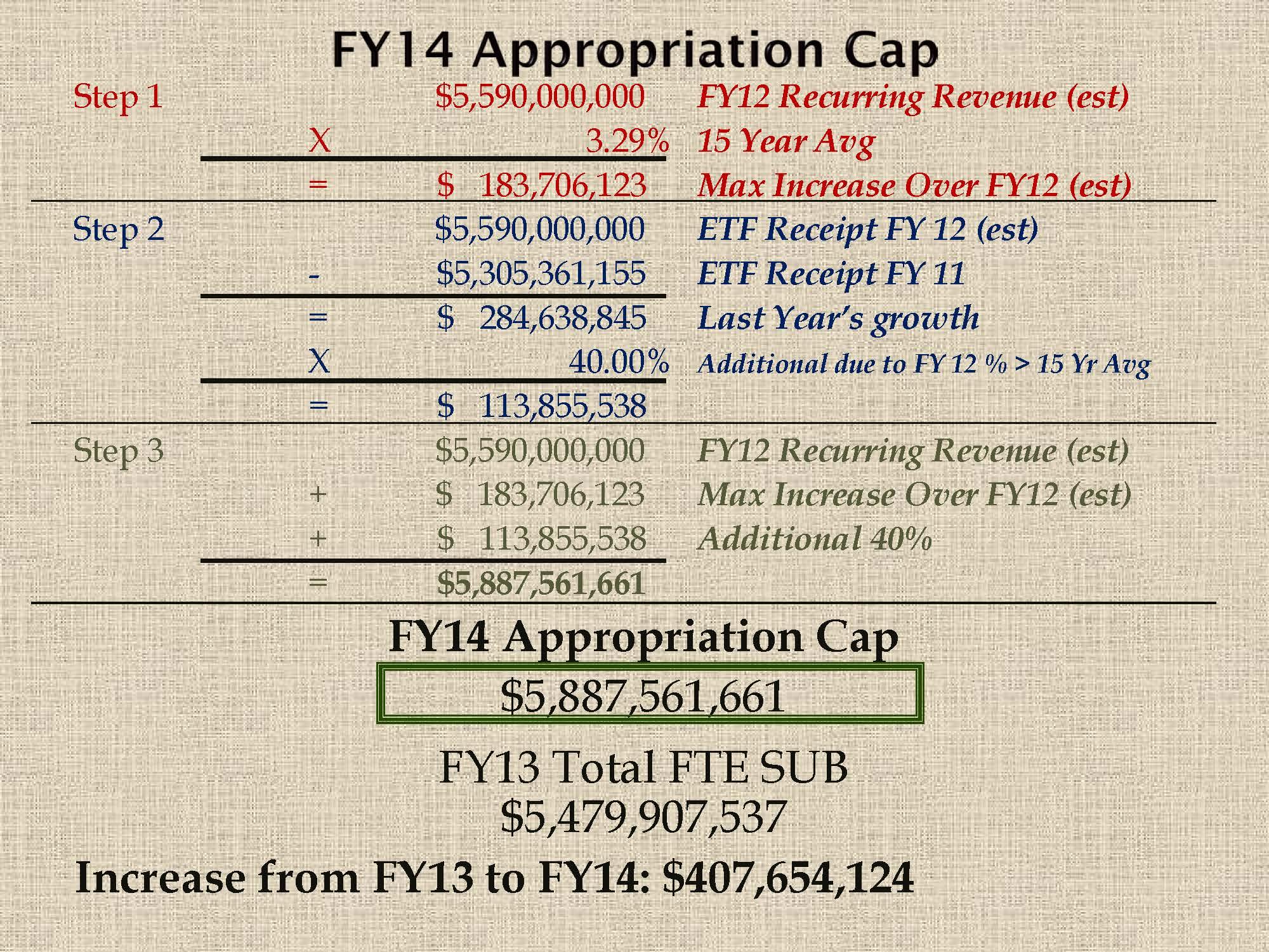 2012 Legislative Session Fy13 >> Funding and Budget Change Proposals – Work Session September 27