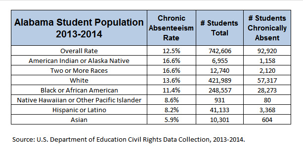 2013-2014 Chronic Absenteeism by Race and Ethnicity