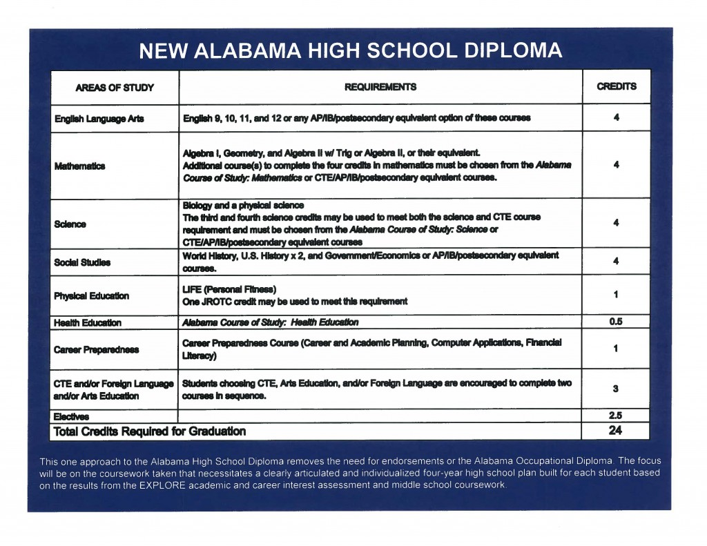 "Alabama School Connection » The ""New"" Alabama High School ..."