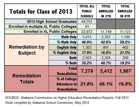 math worksheet : alabama school connection ?? remediation rates for the class of 2013 : Remedial Math Class