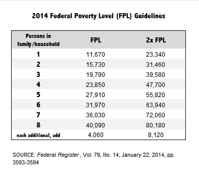 2014 FPL Guidelines