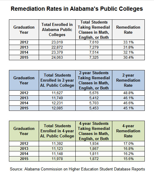 math worksheet : alabama school connection ?? measuring college readiness  : Remedial Math Courses