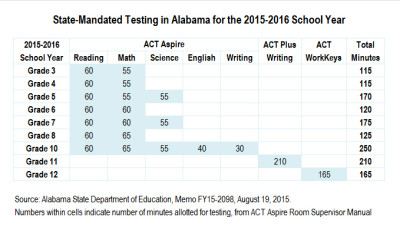 how to find out your state test scores 2016