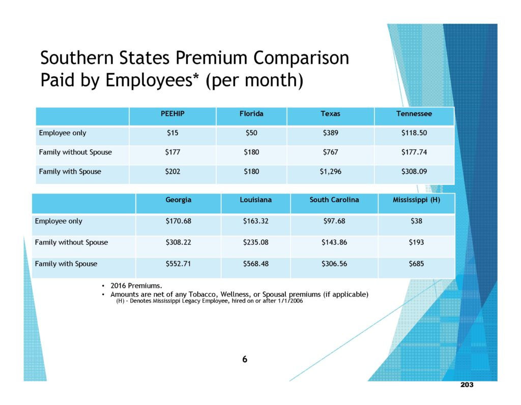 Southern Premiums